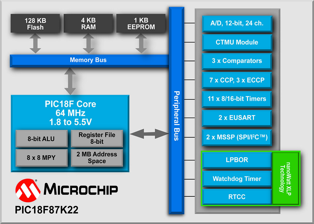 Block Diagram, Microchip Technology's PIC18F87K22 8-bit Microcontroller