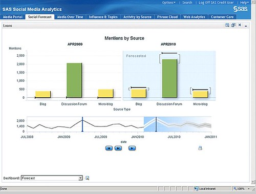 SAS Social Media Analytics Screenshot: Graphs of Mentions by Source