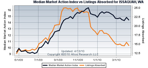 Issaquah Market Action Index