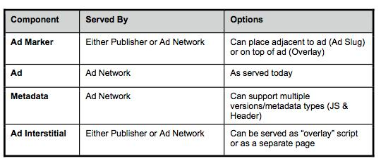 clear ad components
