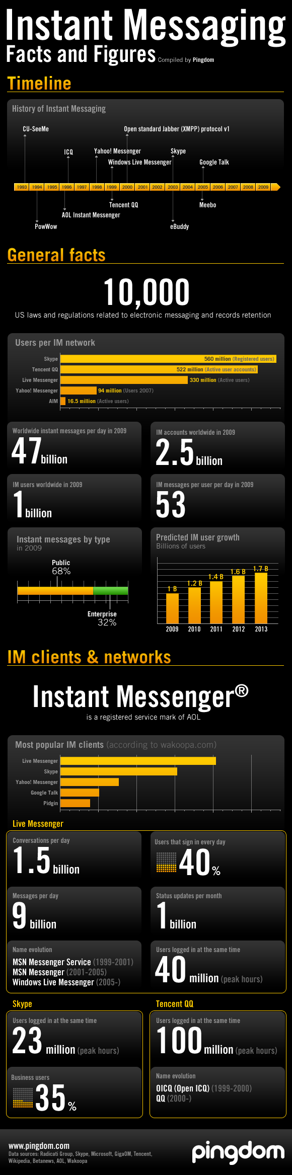 Instant Messaging infographic