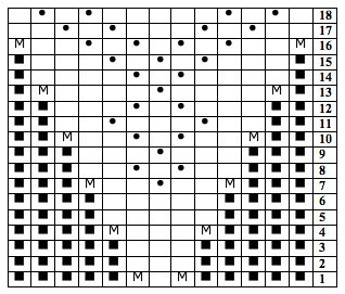 Gusset chart