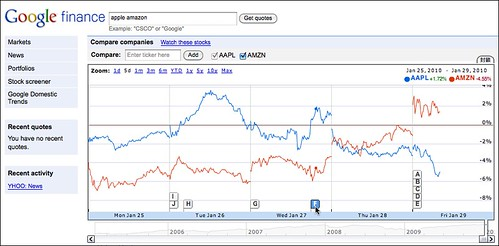 AAPL-AMZN stock... (by tenz1225)