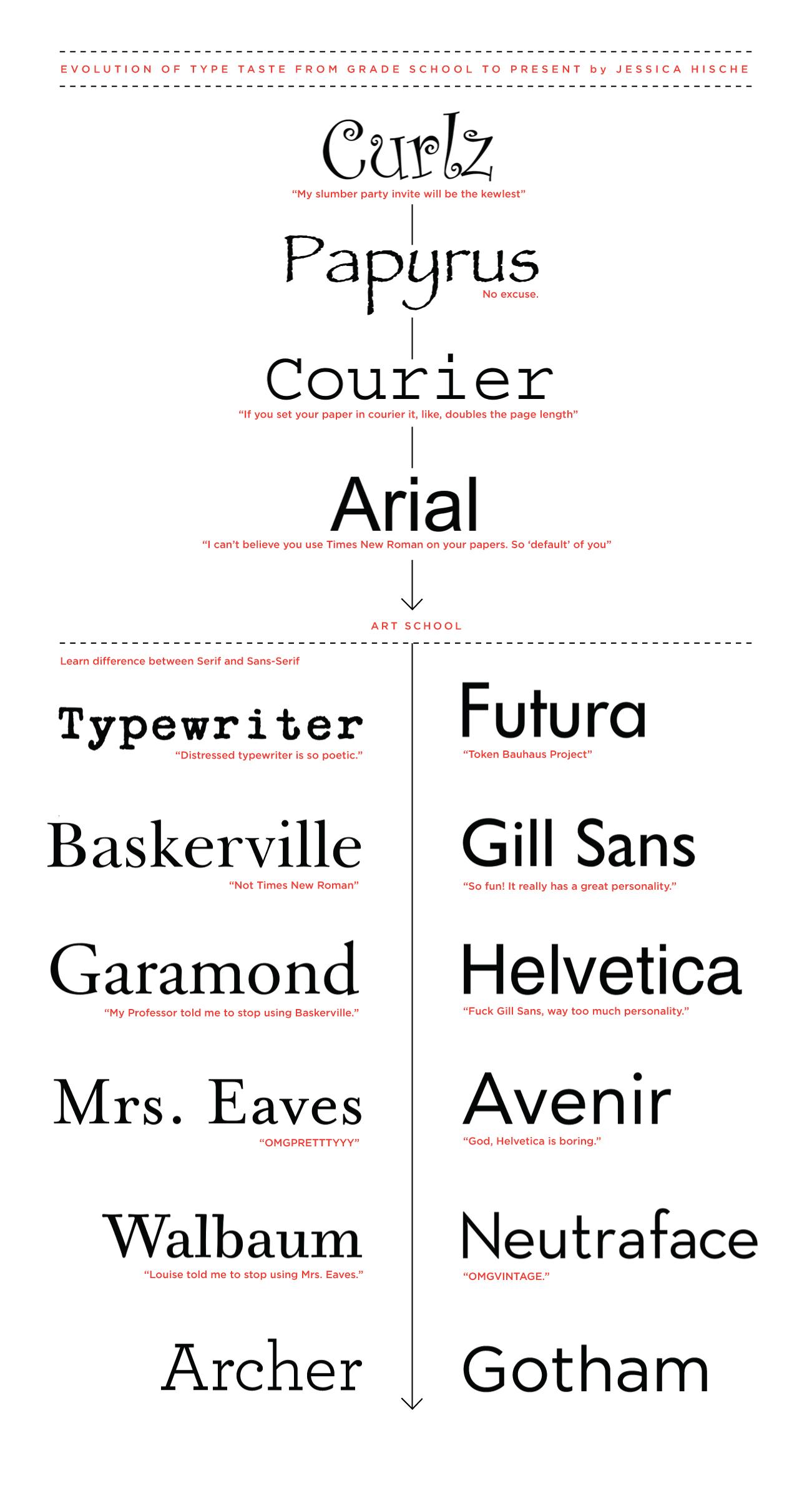 type flow chart