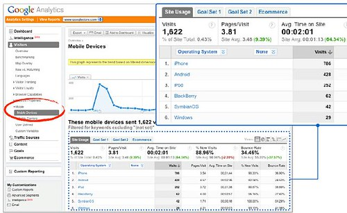 Drill Down with Google Analytics