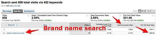 Keywords - Google Analytics