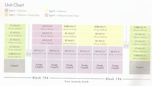 Blk 194-196