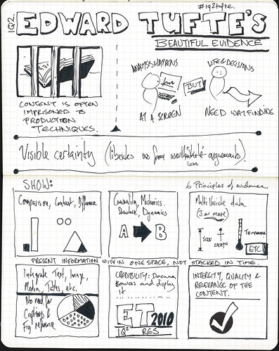 Sketch notes by Lucy Spence
