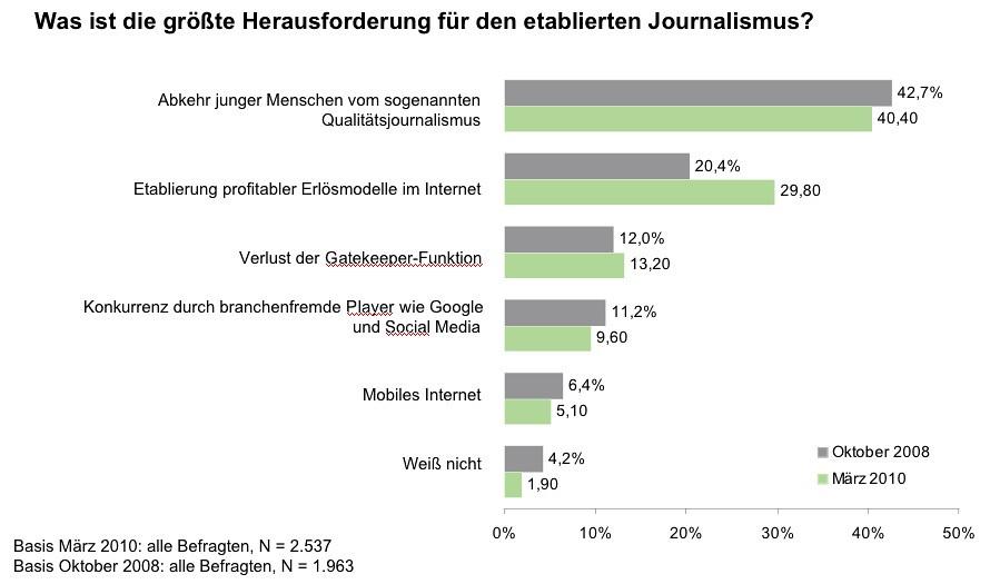 Journalisten-Umfrage