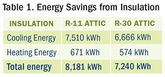 Energy Savings from Insulation