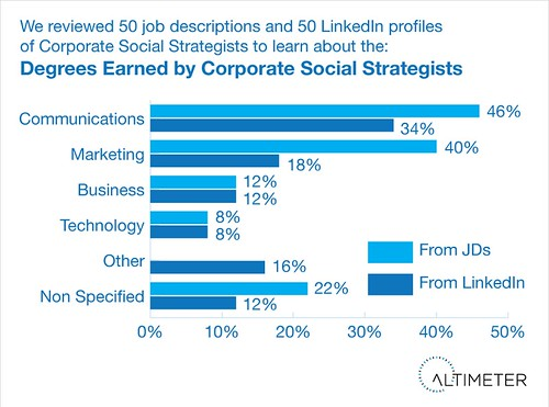 Focus of Education Degree of Corporate Social Strategists