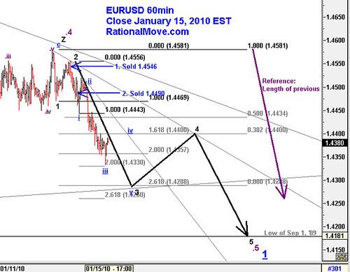 20100115-eurusd-60min
