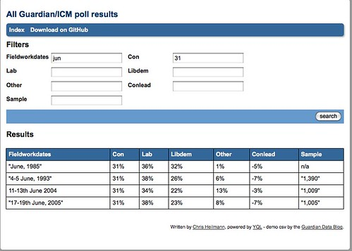 All Guardian/ICM poll results