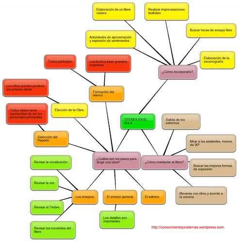 mapa_memtal_sobre_el_uso_de_titeres_en_el_aula