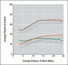 the cost burdens increase with commuting distance (by: CNT)
