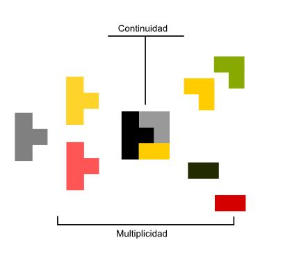 Representación del concepto de continuidad y multiplicidad