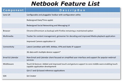 MeeGo Netbook features list