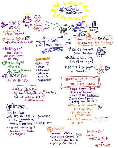 Notes from Giovanni Gallucci Presentation on Social Media Part 1 of 2