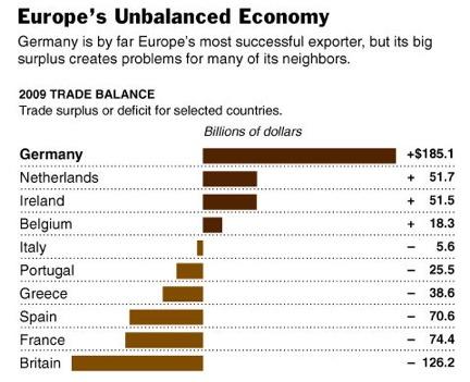 Unbalanced Europe
