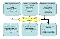 Government Permitting Process Diagram