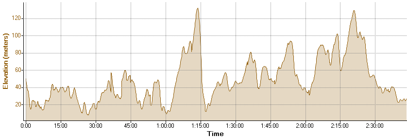 Elevation profile for cycling route to Fort Nelson