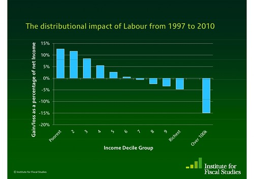 Distributional-impact-Labour-1024x723