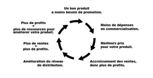 Les 7 étapes du processus d'amélioration