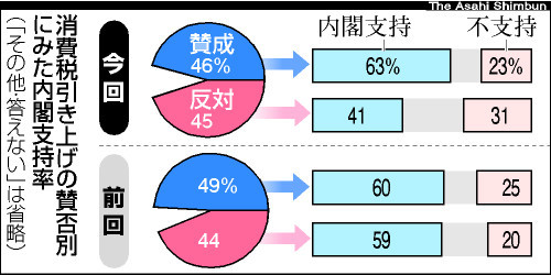 内閣支持下落50%、消費税発言響く 朝日新聞世論調査