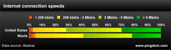 Bandwidth distribution