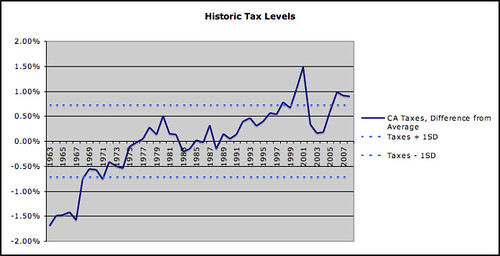 taxlevels