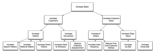 Classic ecommerce Strategy