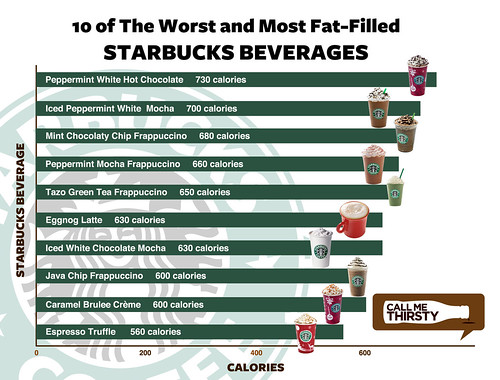 Starbucks-10-Worst-Chart-Revised