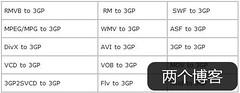 目前国内唯一免费的飞速3GP格式转换器下载(支持多种主流格式) | 爱软客