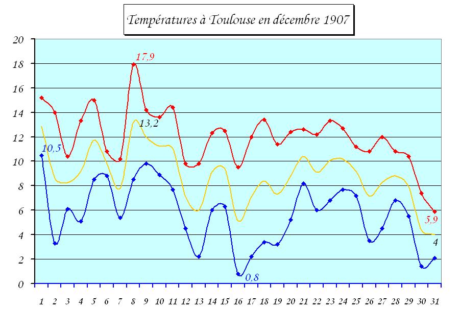 températures à Toulouse en décembre 1907