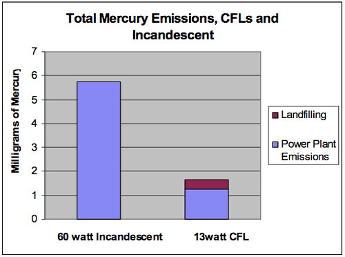 Compact Fluorescent Mercury Emissions