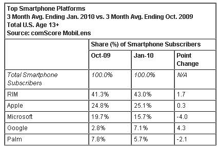 smartphones_US_2010