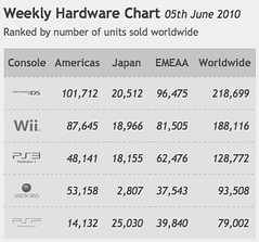 Weekly Hardware Chart 05th June 2010
