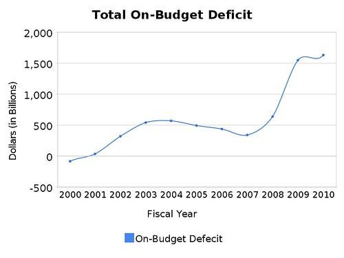 total_on-budget_deficit