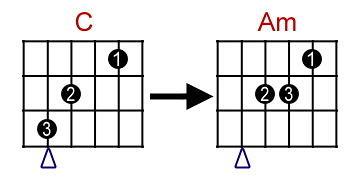 吉他和弦轉換 C- Am