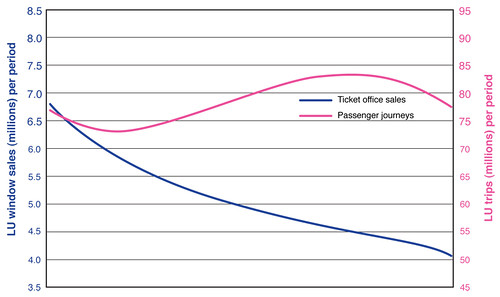 Sales v Journeys graph from TfL