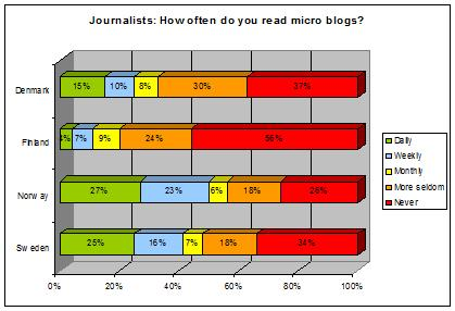 journalists-microblogs-chart