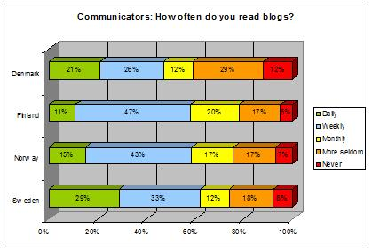 communicators-blogs-chart