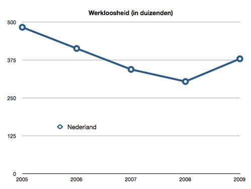 Werkloosheid Nederland