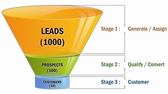 lead in the sales cycle