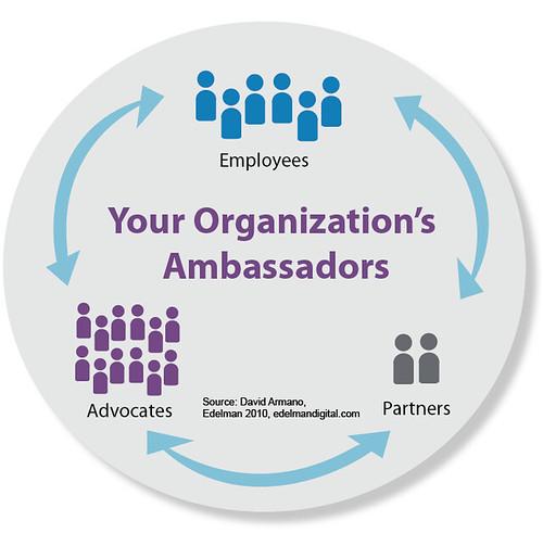 Ambassador Ecosystem