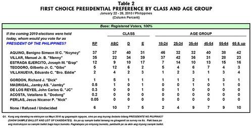 table2_PESJAN2010_PRES_VP