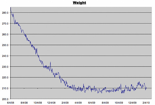 Weight Log for February 6, 2010