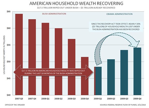 Household wealth chart