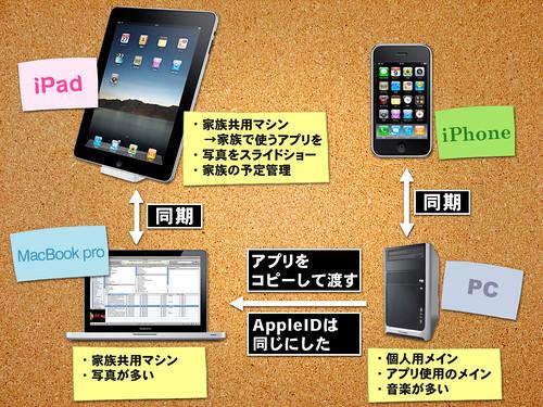 iPadまわり関係図