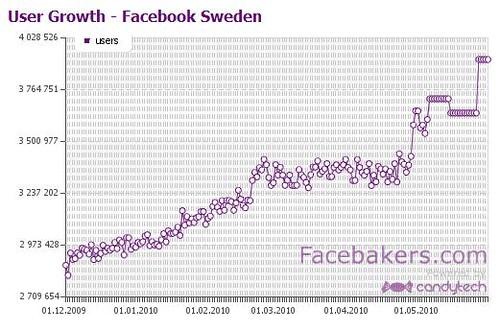 facebook-sweden
